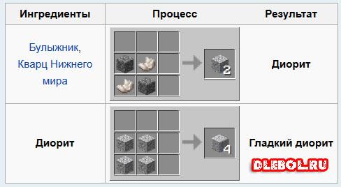 Крафт диорита